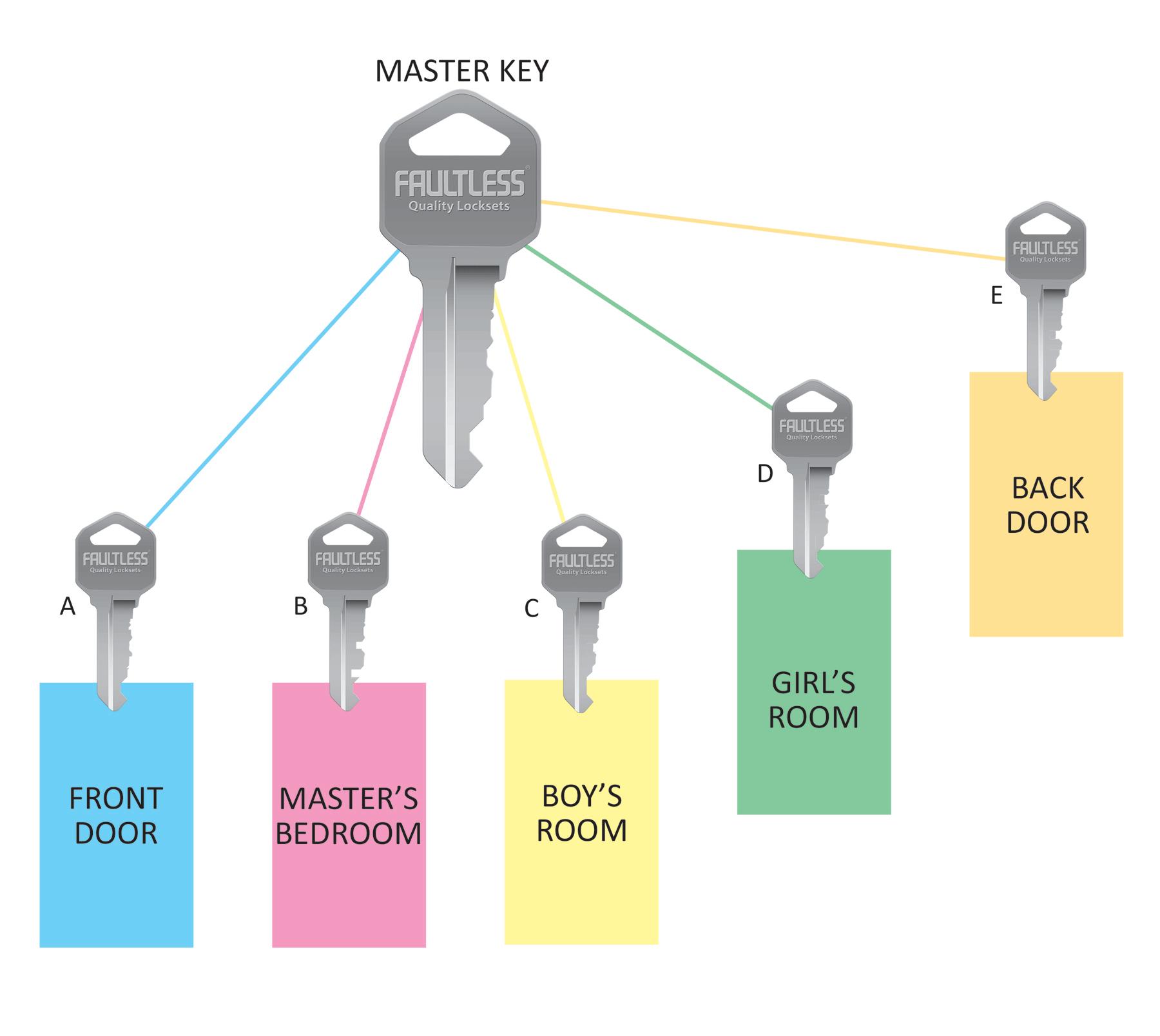master key chart locksmith southampton. Black Bedroom Furniture Sets. Home Design Ideas